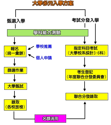 舞蹈教学结构流程图